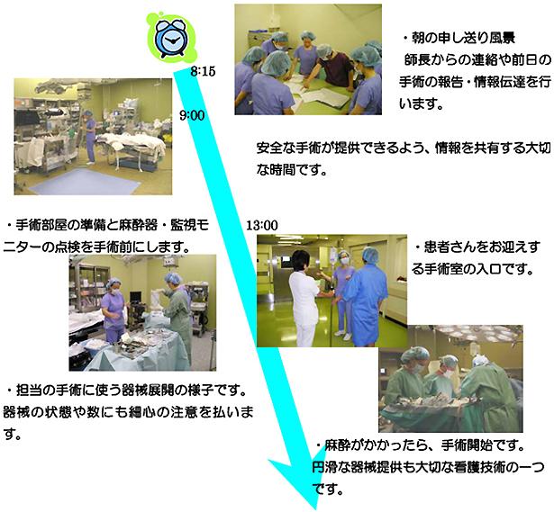 手術室の一日