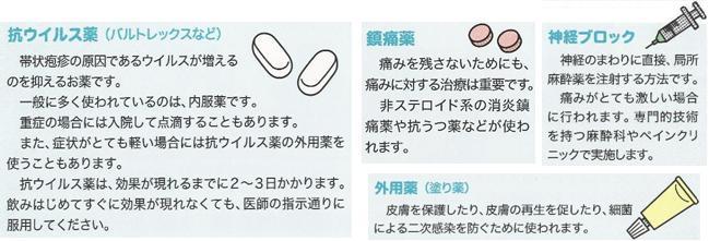 帯状疱疹治療