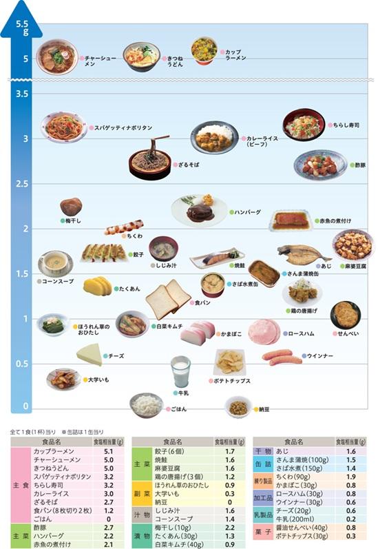 減塩で高血圧予防 -塩分を摂り過ぎていませんか? 【栄養科】   市立 ...